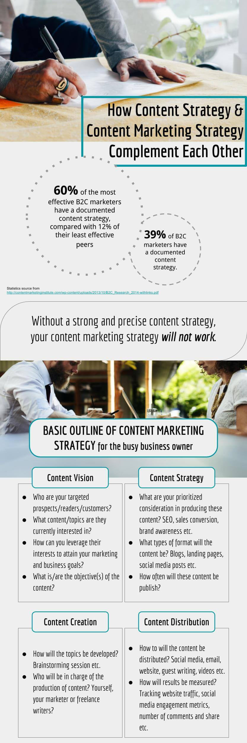 CONTENT STRATEGY SMALL BUSINESS INFOGRAPHIC