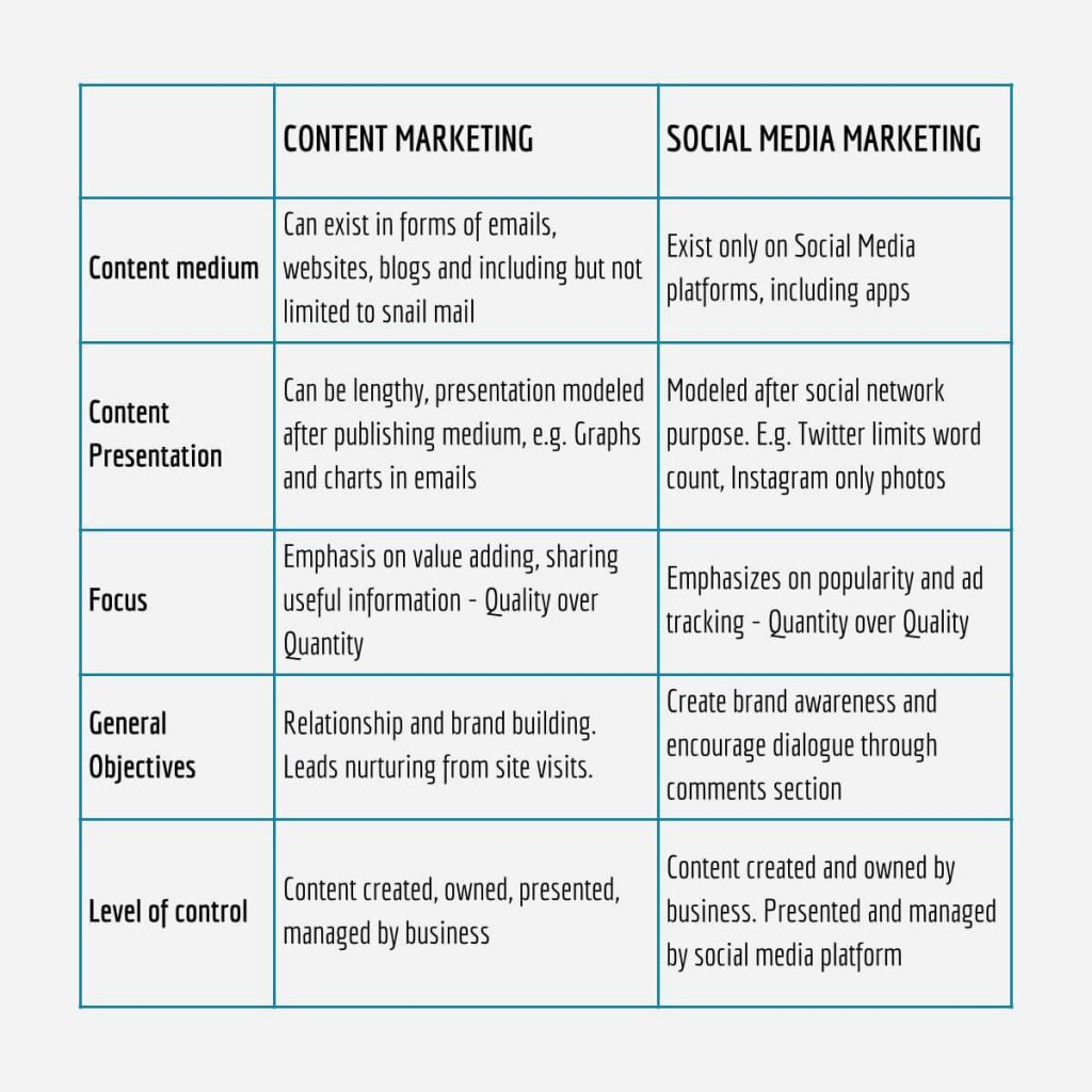 Difference between content marketing and social media marketing